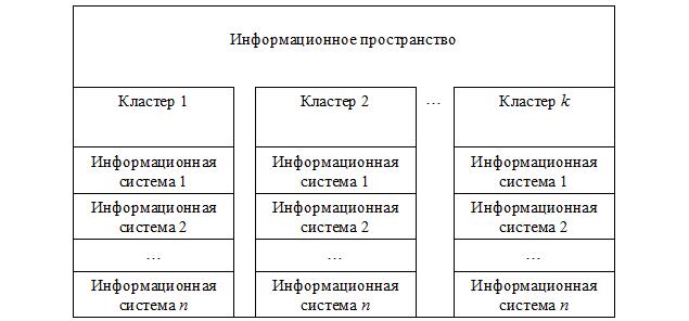 Структура информационного пространства в процессе конвергенции NBIC