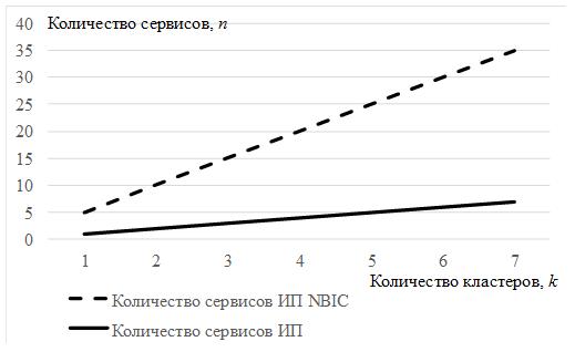 Количество сервисов в ИП и ИПNBIC