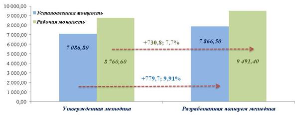 Изменение рабочей и установленной мощности из-за изменения методов расчета мощностных характеристик