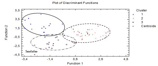 Распределение объектов кластеризации в проекциях дискриминантных функций