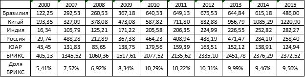 Накопленные странами БРИКС ПИИ в 2000 – 2015 г. в млрд. долл.