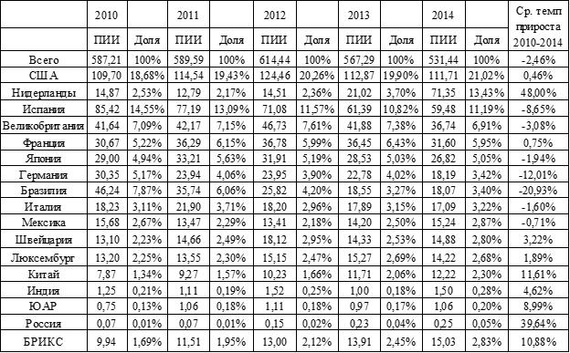 Накопленные Бразилией ПИИ в 2010 – 2014 г. в млрд. долл.