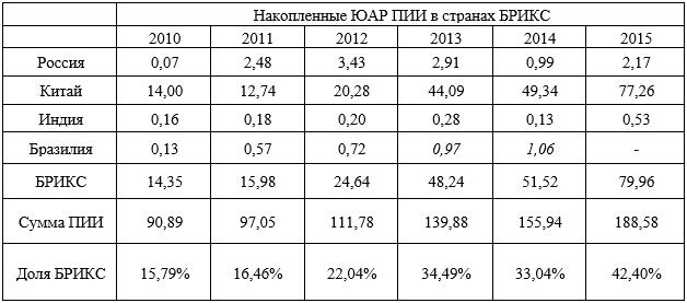 Накопленные ЮАР ПИИ в БРИКС в 2010 – 2015 г. в млрд. долл. (курсивом выделены данные зеркальной статистики)
