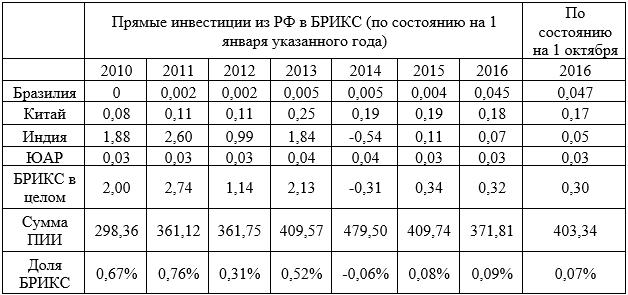 ПИИ РФ в БРИКС в 2010 – 2016 г. в млрд. долл.
