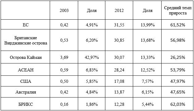 Зарубежные ПИИ Китая в 2003 и 2012 г. в млрд. долл. (без учета Гонконга)