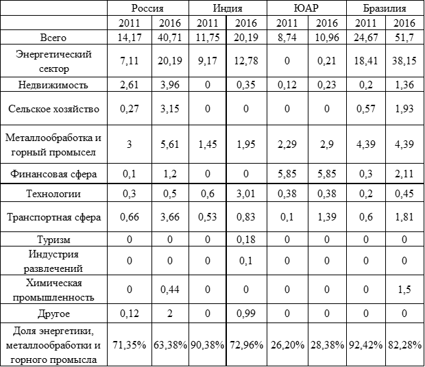Инвестиции Китая в страны БРИКС в разбивке по секторам в млрд. долл.