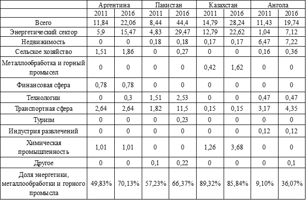 Инвестиции Китая в разбивке по секторам в млрд. долл.