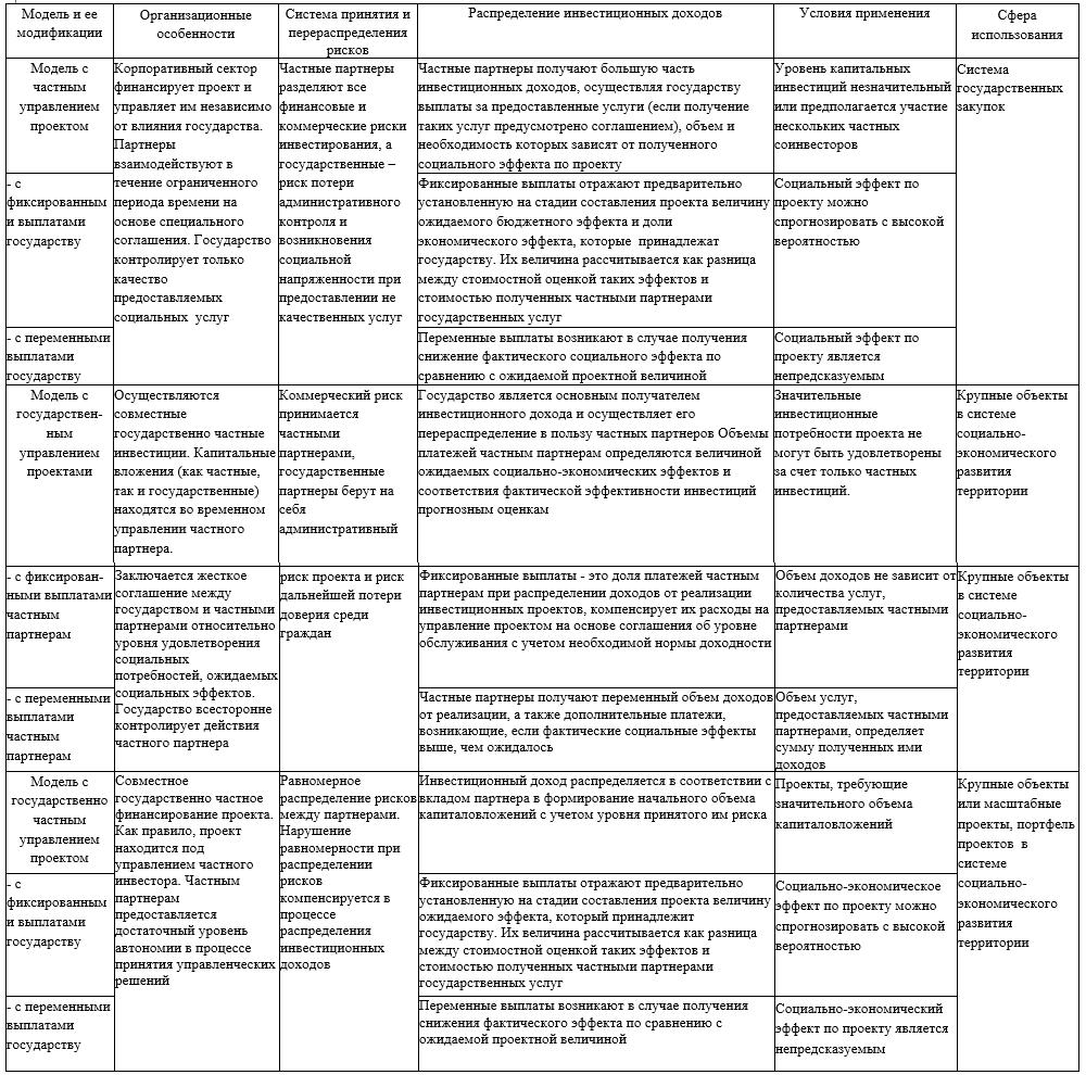 Модели распределения финансовых потоков от реализации проектов государственно-частного партнерства в системе социально-экономического развития