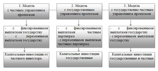 Основные параметры трех базовых моделей организации финансовых потоков