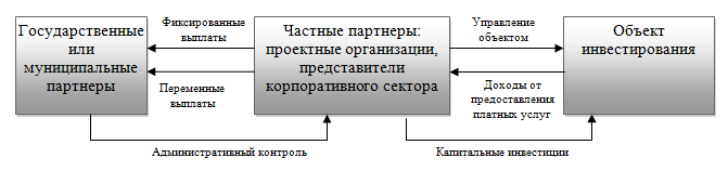 Распределение финансовых потоков в модели с частным управлением проектом