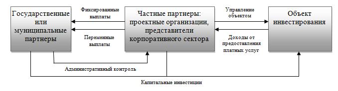 Распределение финансовых потоков в модели с государственно-частным управлением проектом