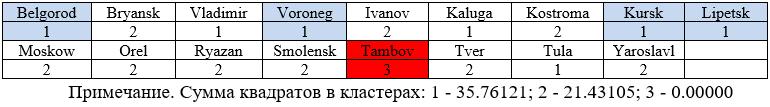 Распределение регионов по кластерам