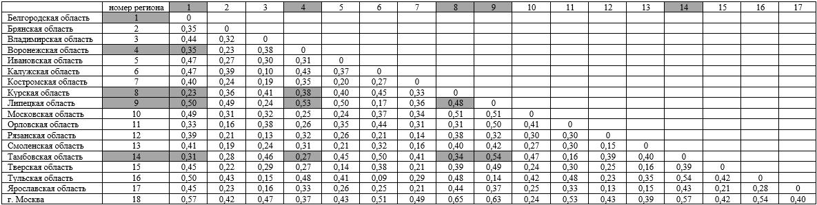 Результаты расчета близости структур по удельному весу отраслей в суммарном объеме ВРП (индекс Гатева)