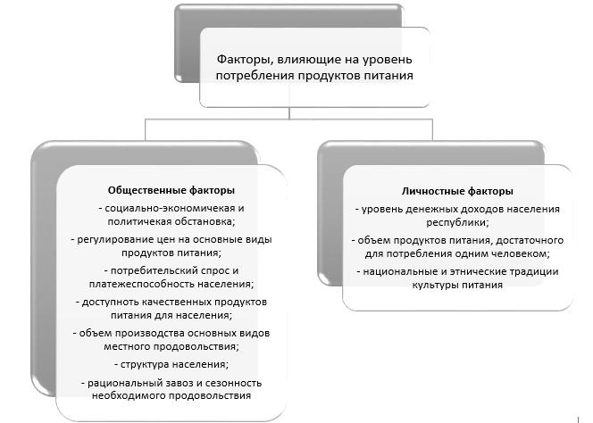 Факторы, влияющие на уровень потребления продуктов питания населения Якутии
