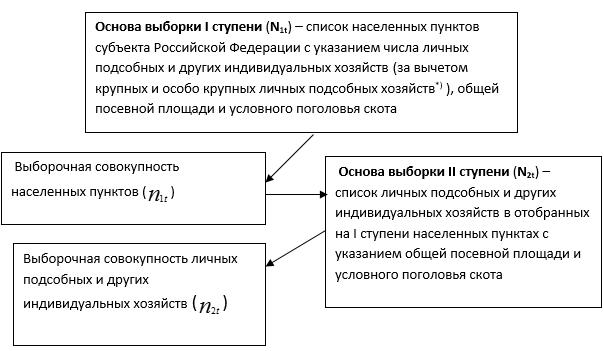 Формирование двухступенчатой вероятностной выборки личных подсобных и других индивидуальных хозяйств гражданв субъекте Российской Федерации