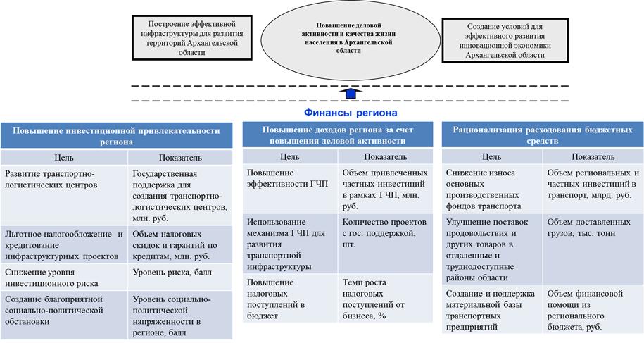 Стратегическая карта транспортной системы Архангельской области РФ: финансы региона