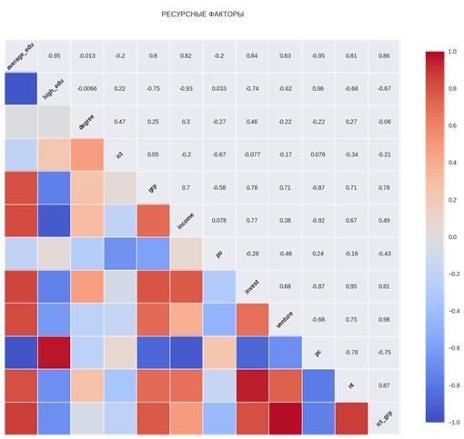 Исходные корреляции между ресурсными факторами