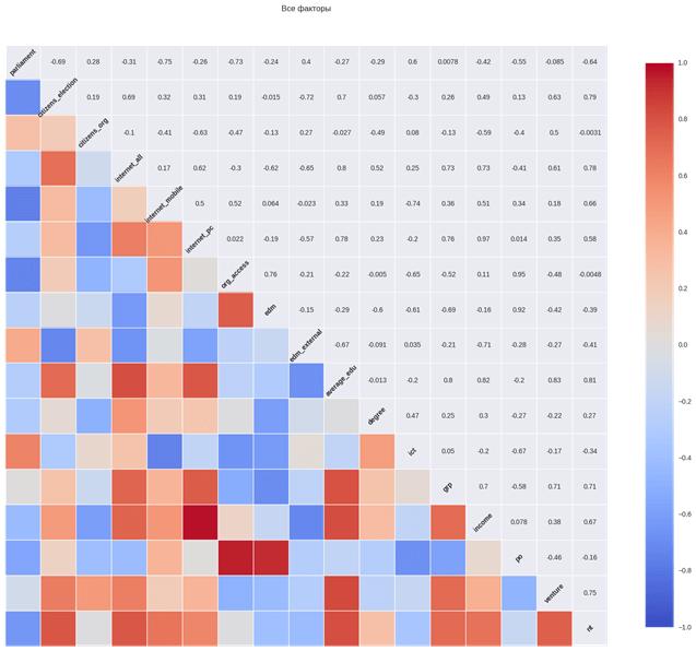 Корреляции в объединённом наборе данных