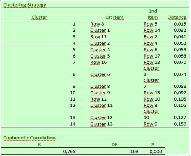 Результаты кластерного анализа