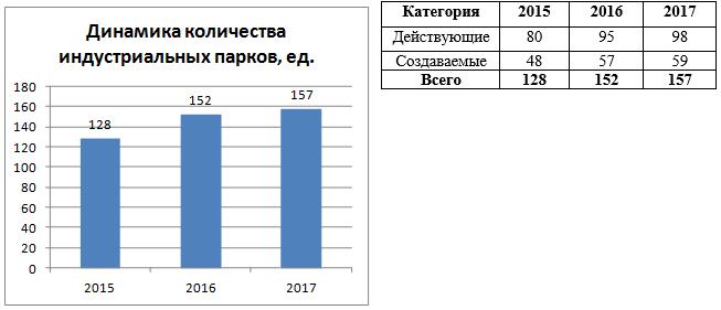 Динамика индустриальных парков в РФ