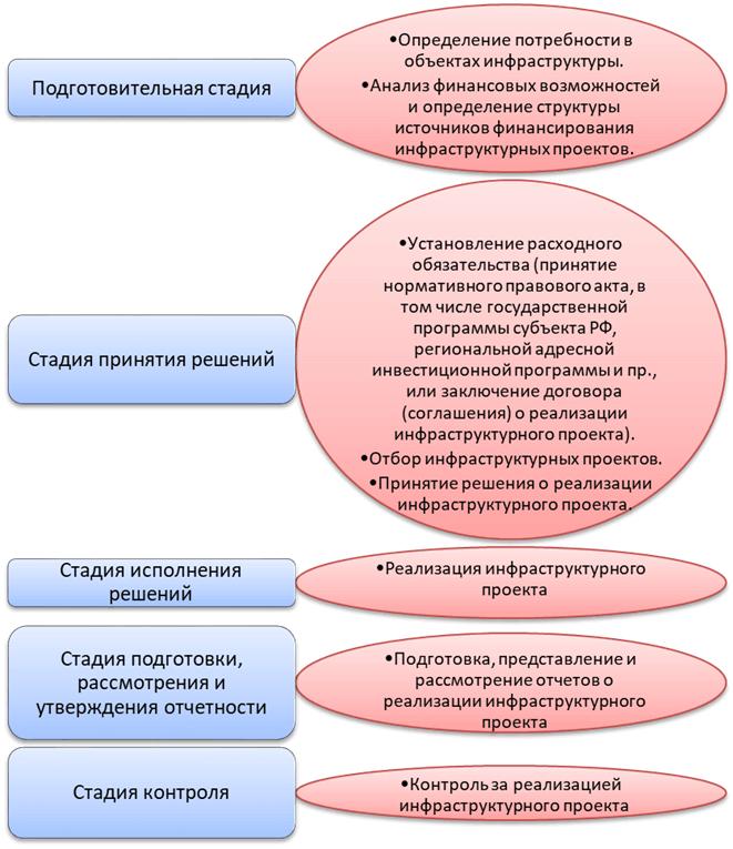 Этапы и стадии реализации инфраструктурного проекта