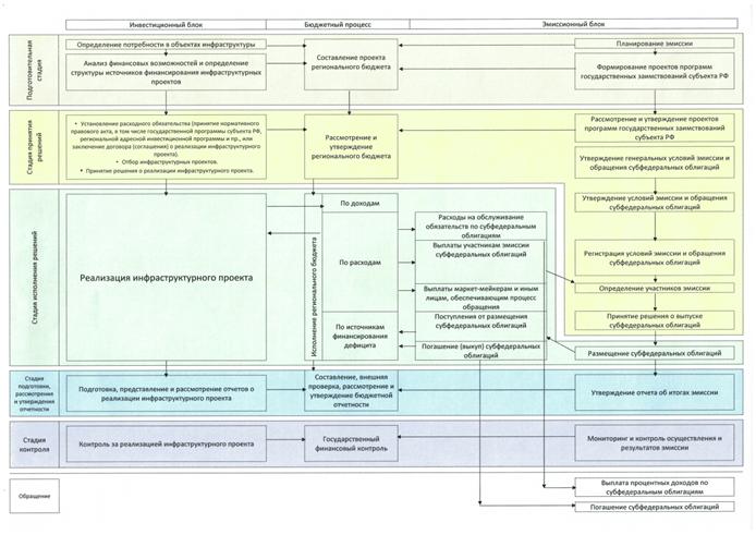 Модель финансирования инфраструктурных проектов с использованием субфедеральных облигаций