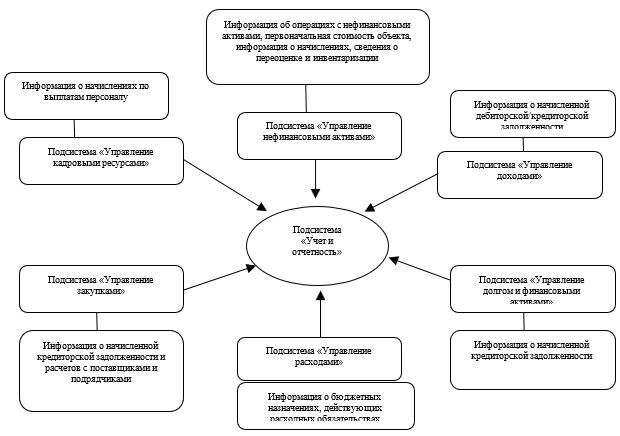 Схема взаимодействия подсистем ГИИС «Электронный бюджет» при формировании отчетности