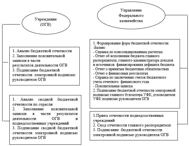 Схема формирования отчетности