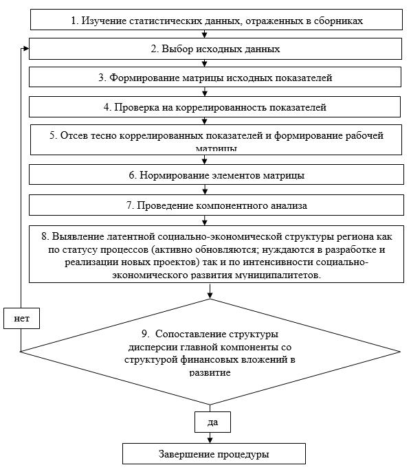 Процедура практической реализации инструментария поддержки принятия решений при управлении регионами