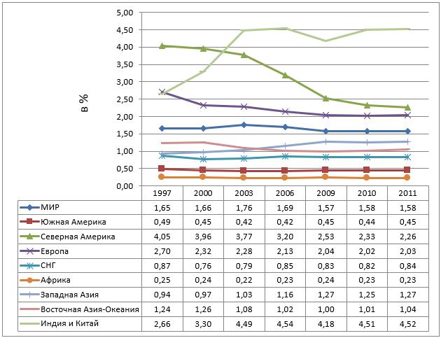 Концентрация оксида азота в мегаполисах различных регионов мира по годам