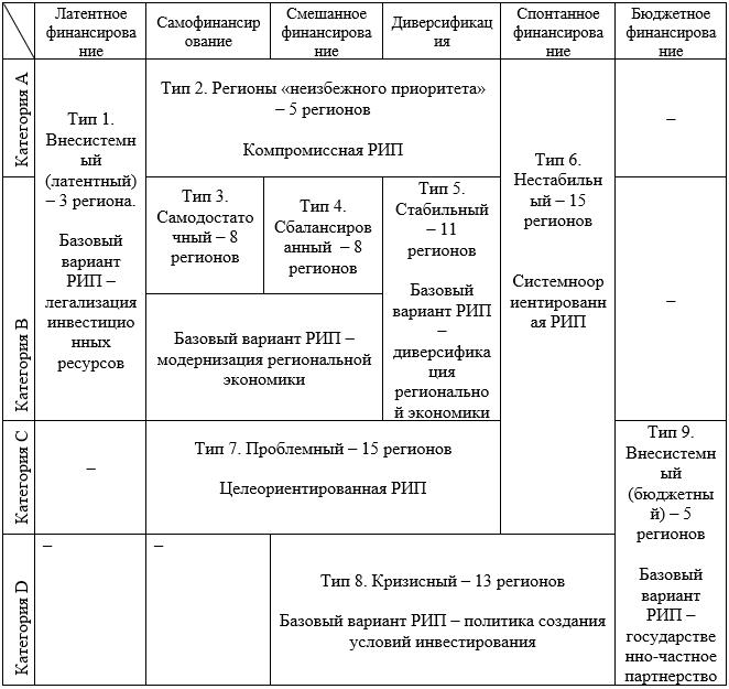 Типология регионов России по характеристикам инвестиционной активности и базовые варианты региональной инвестиционной политики (РИП)