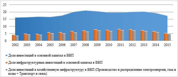 Доля инфраструктурных инвестиций в основной капитал в ВВП, 2002-2015 гг., %