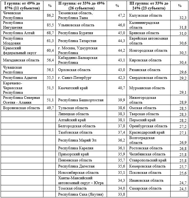 Субъекты Российской Федерации с наибольшей долей бюджетных инвестиций в финансировании инфраструктурных проектов за период 2006-2014 гг.