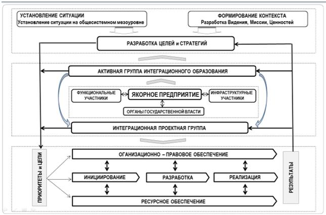 Механизм управления совместными проектами высокотехнологичного предприятия в промышленном квазиинтегрированном образовании