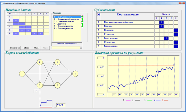 Общая структурно-логическая схема взаимосвязи параметров целостности, исходные данные для экспертного оценивания и результаты оценки реализуемости с использованием экспертно-программного комплекса