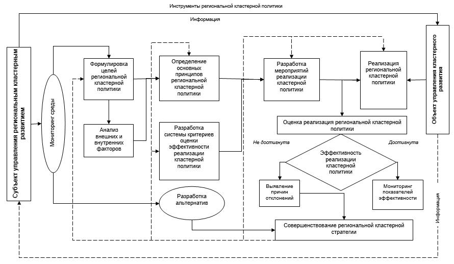 Модель управления региональным кластерным развитием