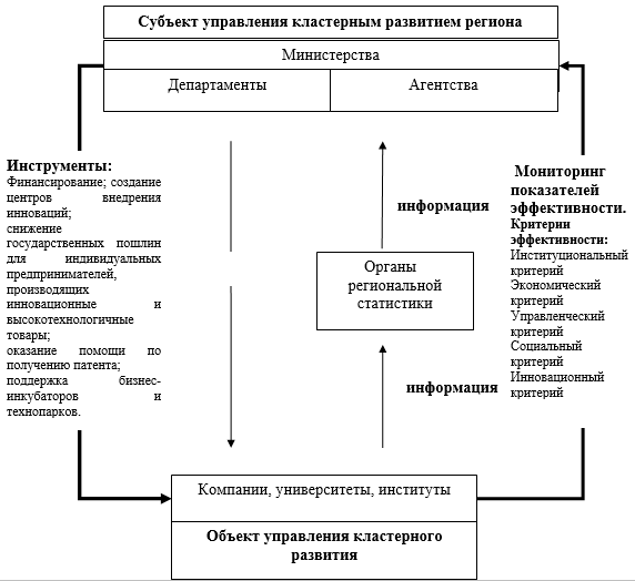 Механизм управления региональным кластерным развитием
