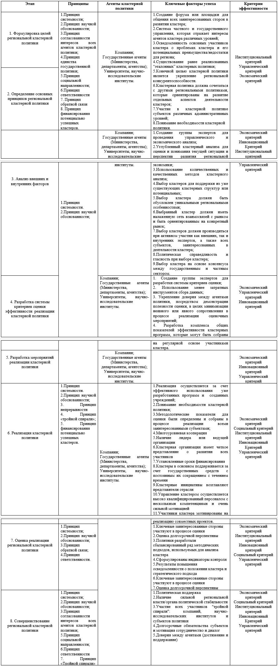 Декомпозиция модели региональной кластерной политики