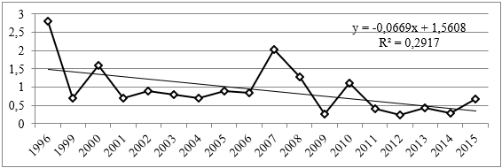 Инвестиции в основной капитал Мурманской области по видам экономической деятельности (строительство), 1996-2015гг.