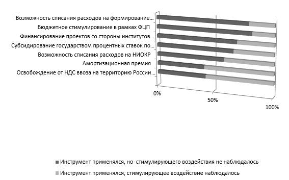 Использование инструментов стимулирования производства инноваций предприятиями Юга России и их влияние на инновационную деятельность (удельный вес в выборке)