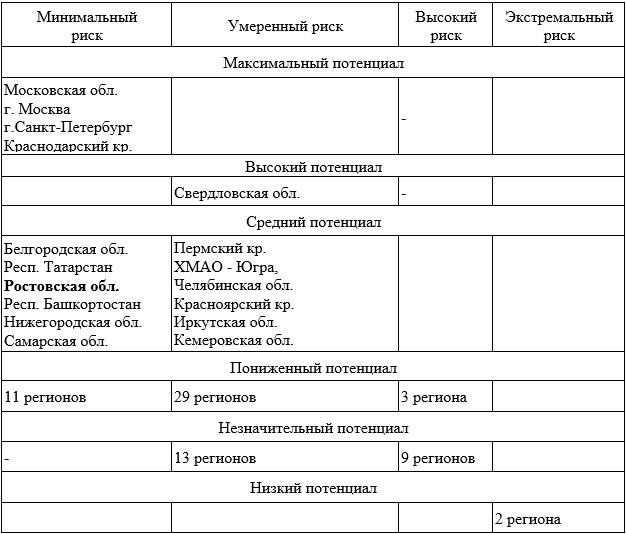 Регионы России в рамках инвестиционного рейтинга 2017 года
