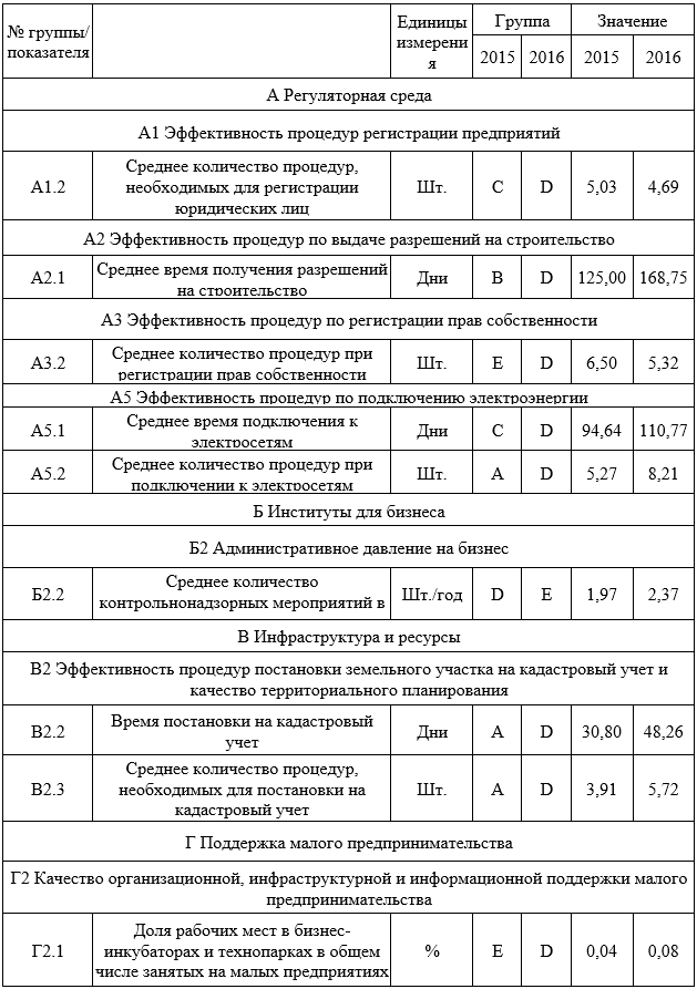 Наиболее отстающие показатели Ростовской области в инвестиционном рейтинге 2016 г.