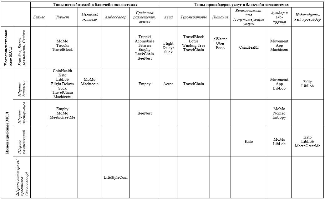 Типы потребителей провайдеров услуг в блокчейн-экосистемах
