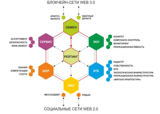 Архитектура Блокчейн-платформы «Зеленый трек»