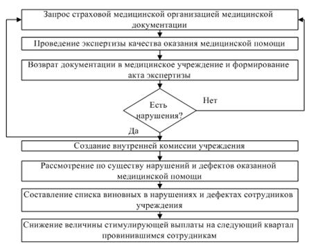 Алгоритм реализации мероприятия по контролю над оказанием медицинской помощи в соответствии со стандартами лечения и правильным оформлением медицинской документации