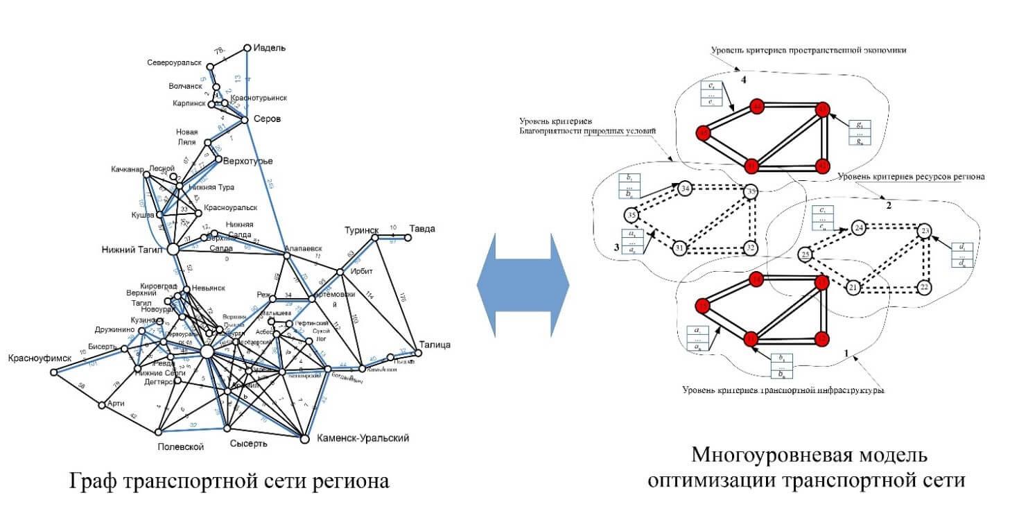 Схематическое изображение алгоритма методики многокритериальной оптимизации