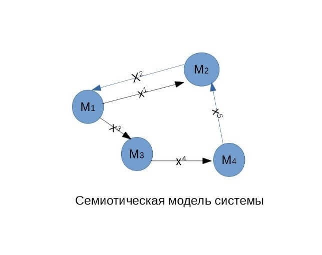 Проверка гипотез исследования с помощью адаптированной семиотической модели системы