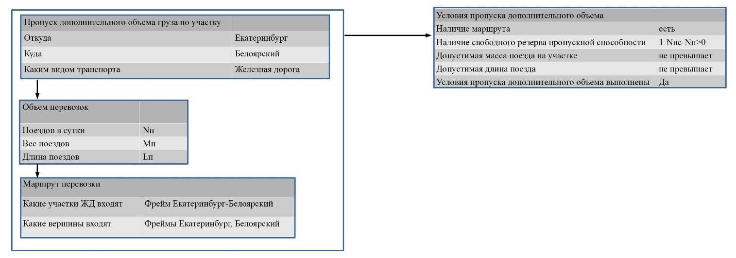 Пример фреймов-сценариев, входящих в СППР