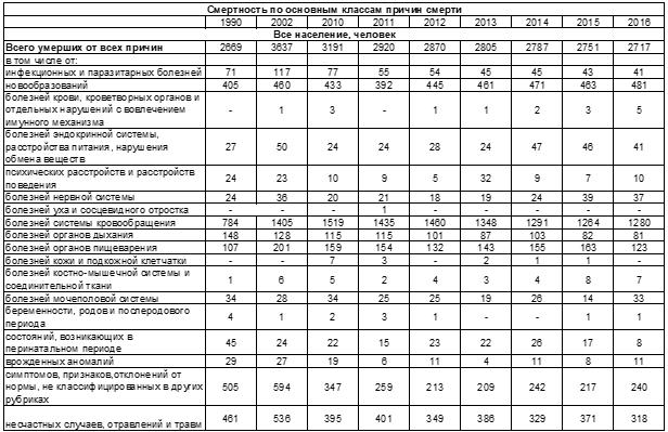 Смертность по основным классам причин смерти по Республике Калмыкия