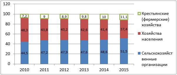 Структура производства продукции сельского хозяйства в России 2010-2015 гг.